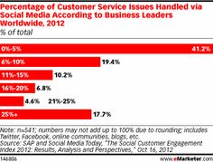 There is so much opportunity for companies that get service right.  Social Is Still a Small Part of Customer Service - eMarketer