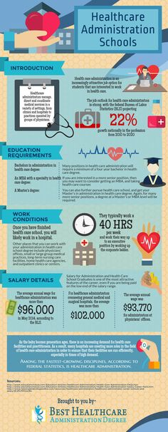 HEALTHCARE ADMINISTRATION DEGREE [INFOGRAPHIC]