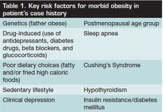 key risk factor Insufficient physical activity is one of the leading risk factors for death worldwide insufficient physical activity is a key risk factor for noncommunicable diseases (ncds) such as cardiovascular diseases, cancer and diabetes physical activity has significant health benefits and contributes to .