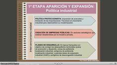 Video tutorial. El proceso de industrialización en España.