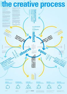 Business infographic & data visualisation The Creative Process. Infographic Description The Creative Process. Design Thinking, Creative Thinking, Web Design, Graphic Design, Design Typo, Creative Design, E Learning, Process Map, Design Process