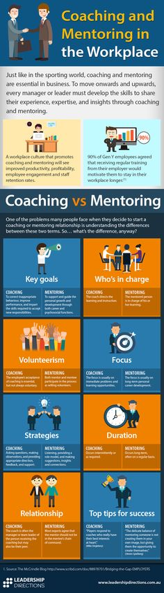 Infographic: Coaching and Mentoring in the Workplace.