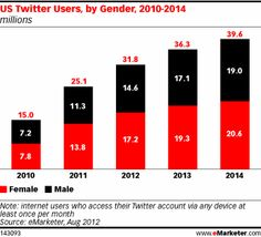 This year, 31.8 million US internet users of any age will access Twitter at least monthly, up from just over 25 million in 2011 and rising to nearly 40 million by 2014. For the first time, in 2012, that number will represent more than 20% of social network users and more than 10% of the total US population—still not a very great share considering the amount of media attention the microblogging service enjoys, but a growing base of users.