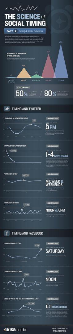 The science of social timing #socialmediakerala - LIKED Social Media Experiments, Cochin