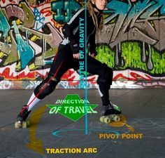 Anatomy of a Hockey Stop. Easy on hockey skates, not for my weak ankles in quads :(