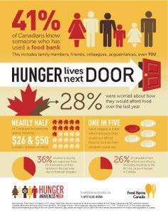 Hunger Awareness Week infographic