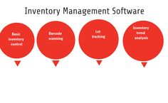 Stitch Lab, Inventory Management Software, Increase Sales, Data Analytics, Cloud Based, Supply Chain, Business Planning, Top, Spinning Top