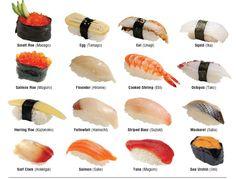 Know your sushi/sashimi Japanese Food Sushi, Japanese Dishes, Sushi Rolls Names, Sushi Guide, Types Of Sushi, Sashimi Sushi, Amazing Food Art, Sushi Love, Sushi Recipes