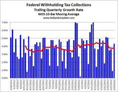 US payroll tax collection rates are flat-lining.