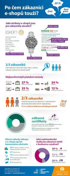 Infografika: Po čem zákazníci e-shopů touží?