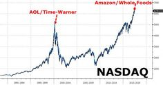 """Is Amazon/Whole Foods This Cycle's AOL/Time Warner – A Sign That The Party's Over? http://betiforexcom.livejournal.com/25317427.html Authored by John Rubino via DollarCollapse.com, Towards the end of the 1990s tech stock bubble, """"new media"""" – i.e., the Internet — was ascendant and old media like magazines, newspapers and broadcast TV were yesterday's ne...The post Is Amazon/Whole Foods This Cycle's AOL/Time Warner – A Sign That The Party's Over? appeared first on crude-oil.news.The post Is…"""