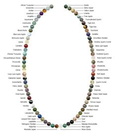 Semi Precious Healing Stones, a color guide for choosing the right stone for you  Spiritual Meaning of Gemstones | Bible Meaning of Gemstones | Crystals Spiritual Meaning | Gemstone Colors and their Meaning | Meaning of Precious Stones