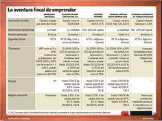 Infografía sobre la aventura fiscal del emprendedor- Tener en cuenta modificaciones legales!!!