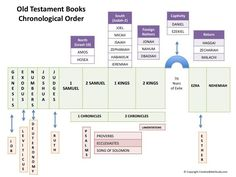 Great Bible study tool - Chart of the Old Testament books in chronological order!