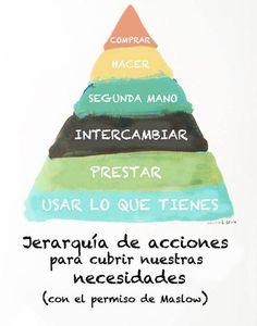 Menos basura ♻👍 Pyramid to meet your needs (photo: Fast Fashion, Slow Fashion, Ethical Fashion, Waste Zero, Circular Economy, Less Is More, Save The Planet, Green Life, Fashion Quotes