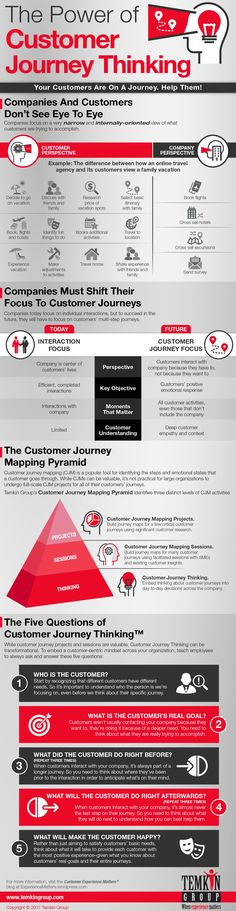 The Power of Customer Journey Thinking (Infographic) – Customer Experience Matters® Customer Journey Mapping, Customer Experience, User Experience, Customer Service, Sales And Marketing, Digital Marketing, Content Marketing, Promote Your Business, Pinterest Marketing