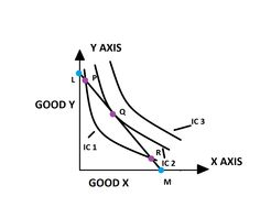 Indifference Curve and Consumer's Equilibrium