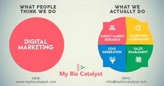 MyBizCatalyst believes in making an impeccable impact on customers through its Performance Marketing Solutions, Lead Generation and Target Marketing. Marketing Automation, Marketing Tools, Digital Marketing, Business Intelligence, Creating A Brand, Lead Generation, Acceptance, Organizations, Target