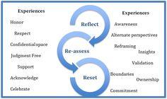 Coaching Model: The Reset Space  A Coaching Model Created by Suzi Finkelstein (Executive Coach, AUSTRALIA)