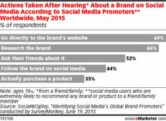 Actions Taken After Hearing* About a Brand on Social Media According to Social Media Promoters** Worldwide, May 2015 (% of respondents)
