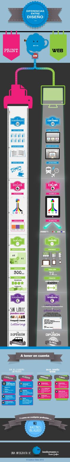 Diferencias entre diseño web y print #infografia #infographic #design