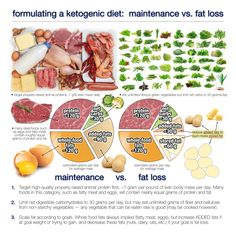 How much fat should you eat on a ketogenic diet? That depends. Are you following a ketogenic diet for weight maintenance or weight loss? Depending on the reason, you might want to formulate it slightly differently, as Dr. Ted Naiman illustrates with an example above.