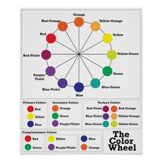Hair Color Wheel, Color Wheel Art, Color Wheel Design, Color Wheel For Clothes, Makeup Color Wheel, Complimentary Colors, Basic Colors, Secondary Color, Primary Colors