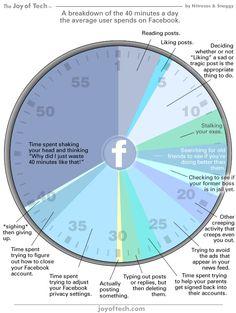 En que gastamos los 40 minutos diarios de FaceBook #infografia #infographic #socialmedia