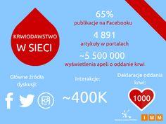 Social media pełne krwi, czyli krwiodawstwo w sieci – BEmpire Social Media, Social Networks