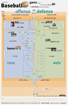 Concept Map: Baseball