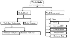 Components of Work Study Industrial Engineering, Study, Studio, Studying, Research