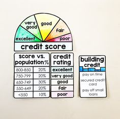 Financial Literacy Word Wall - what is a credit score? Math Resources, Math Activities, Literacy Games, Consumer Math, Math Word Walls, Credit Score, Credit Rating, Math Words, Math Notebooks