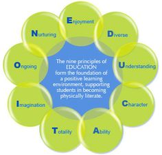 9 Principles of E. form the foundation of a positive learning environment, supporting students in becoming physically literate! Physical Education Curriculum, Health And Physical Education, Ministry Of Education, Elementary Education, Science Process Skills, Pe Teachers, Student Engagement, Teaching Strategies, Learning Environments