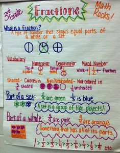 The Hanleys: 3rd Grade Math- Anchor Charts/Posters
