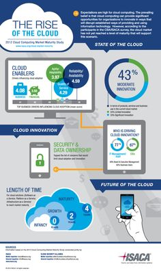 Expectations are high for cloud computing. The prevailing belief is that cloud computing can provide significant opportunities for organization to innovate in ways that will disrupt established ways of providing and using information technology. Cloud Computing Technology, Cloud Computing Services, Energy Technology, Technology Gadgets, Futuristic Technology, Medical Technology, Le Cloud, Virtual Private Server, Nanotechnology