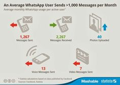 How active a whatsapp user is in a monthly basis