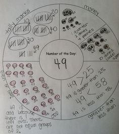 Math graphic organizer for the number of the day shown in several different ways.