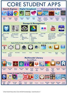 Lista de apps útilies para estudiantes y profesores.
