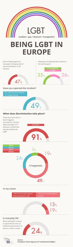 Heteroromantic homosexual discrimination