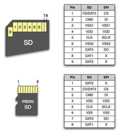 SD card pin out
