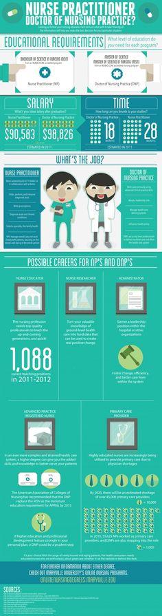 Nurse Practitioner or Doctor of Nursing Practice? Infographic | Nurseslabs