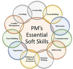 "Manager's Essential Soft Skills In one of my article, I talked about ""Roles and Responsibilities of a Project Manager"". In that article, I mentioned more about a PM's duties related to project execution. In a ve…The Talk The Talk may refer to: Project Management Courses, Program Management, Business Management, Business Planning, Stress Management, Change Management Models, Project Management Certification, Management Quotes, Project Management Templates"