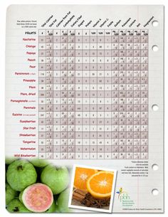 Nutrients in Fruit (pg 2)