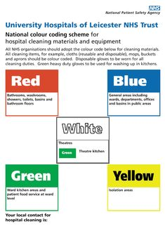 Infection Control Color Coding Google Search