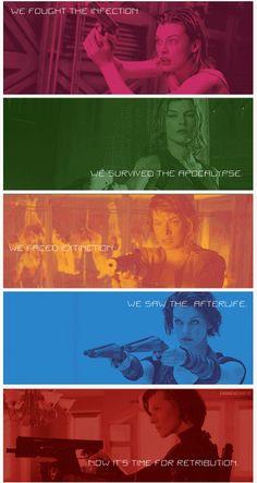 Zombie Movies  ..  ...  Resident Evil