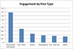 Text Overlay, Picture Photo, Bar Chart, Photo Galleries, Campaign, How To Get, Posts, Content, Engagement