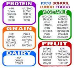 Free printable list of school lunch food ideas listed by food groups. Use this to help teach your kids to pack their own school lunches and help have a well-balanced and healthy meal. #pmedia #DelMonteBTS #ad