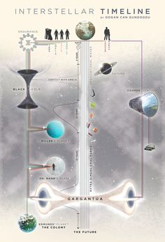 """""""Just in case you weren't 100% when the credits rolled, here's a graphic timeline of #interstellar"""""""