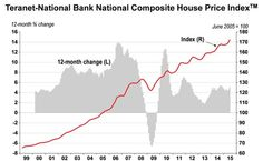 House Prices Up in November Banks House, House Prices, Change, News, November
