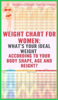 Height To Weight Chart, Height And Weight, Height Chart, Corps Idéal, Weight Charts For Women, Ivana, Medicine Book, Herbal Medicine, Natural Medicine